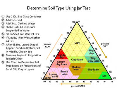 How site evaluation what s my soil type g3 green for Information about different types of soil